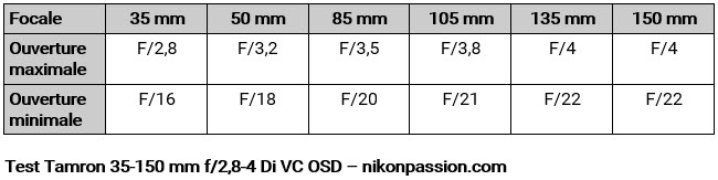 Tamron Test 35-150 mm f/2.8-4 Di VC OSD